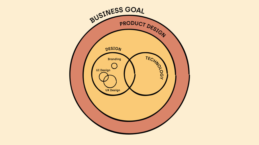 Product Design is used to accomplish business goals. Design (Branding, UX Design, UI Design) and Technology are parts of the process