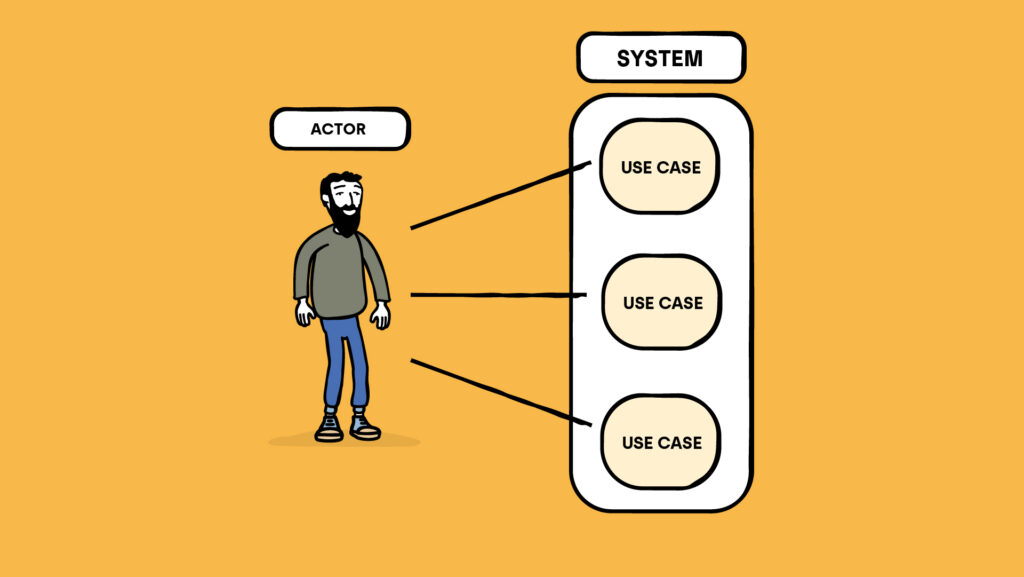 Understanding UML Notation is part of the IT Analyst job. It compiles Use Cases and the Actor's relation to them