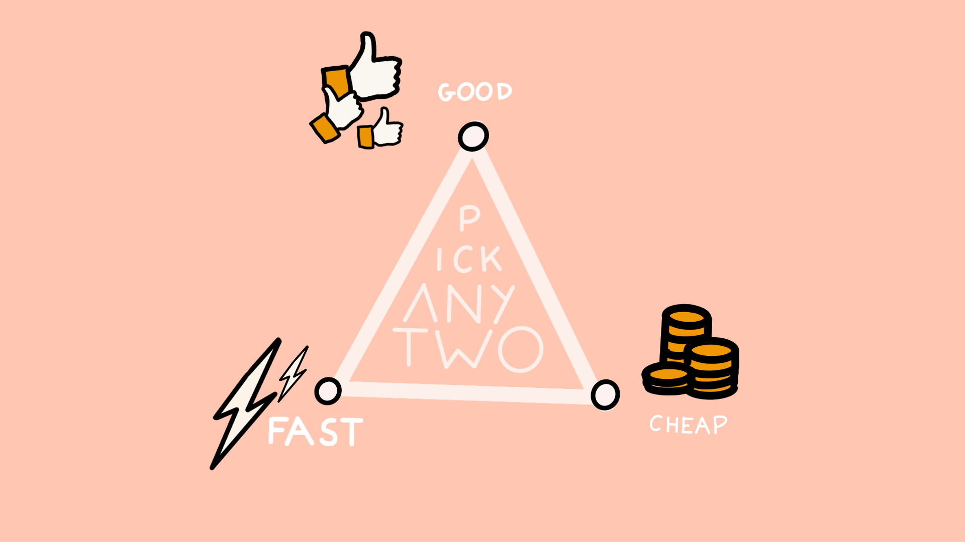 Good, Fast, Cheap triangle – pick two