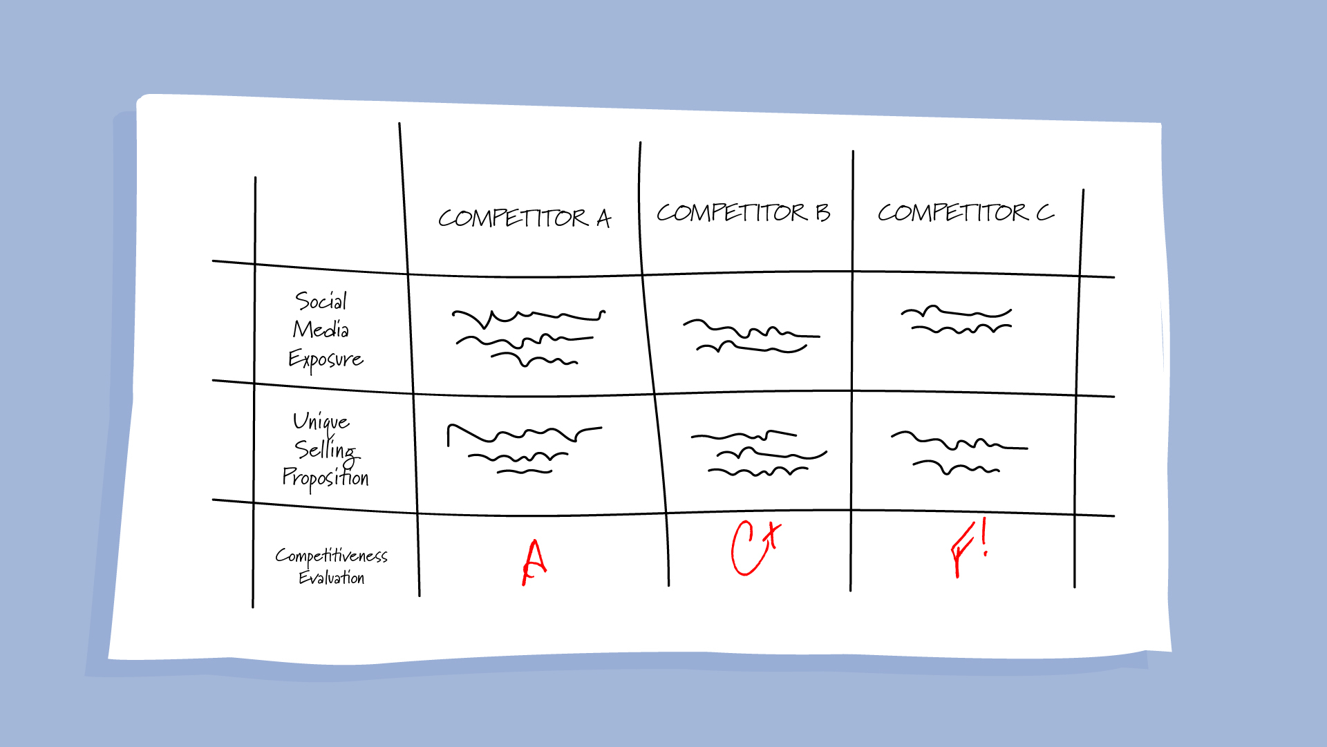 A table is a great way to summarise conducting research and competitive benchmarking