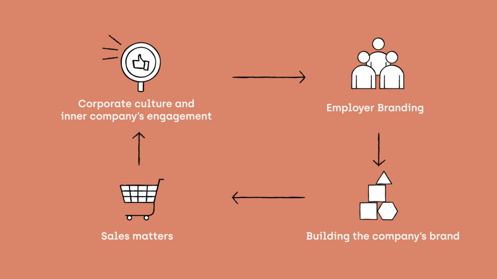 A Step by Step Cycle of Employer Branding
