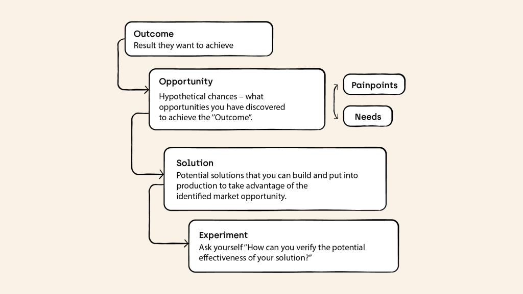 Outcome, Opportunity, Solution and Experiment Diagram