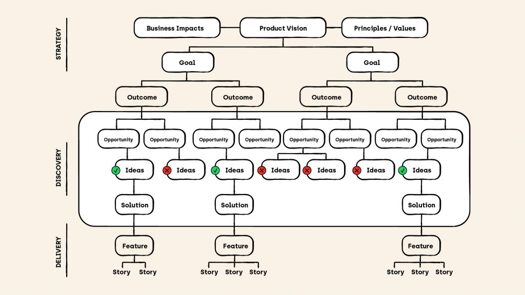 The Opportunity Solution Tree shown in three phases – Product Strategy, Product Discovery and Product Delivery